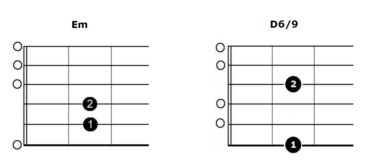 America Chords Larne Guitar School Larne Guitar School